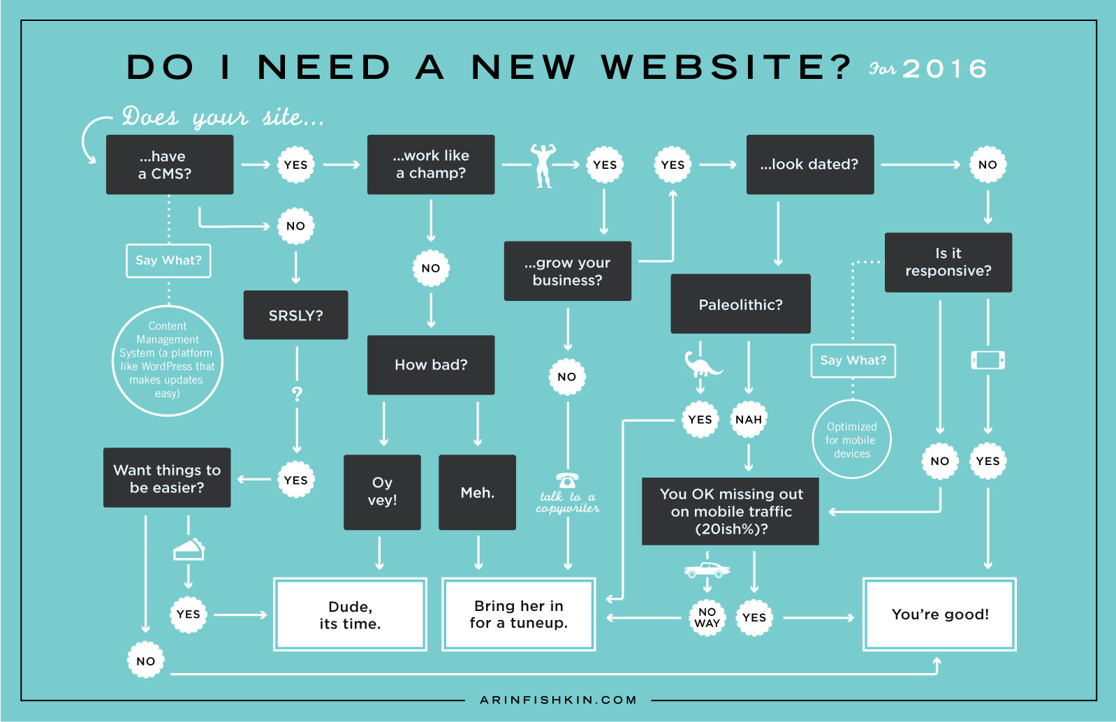 "Infographic - flowchart ""Do I need a new website in 2016?"""